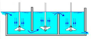 agitadores-industriales-de-agua